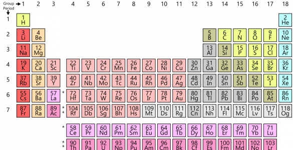 Periodic Table. This year we're celebrating the International Year of the Periodic Table. Credit: Wikipedia